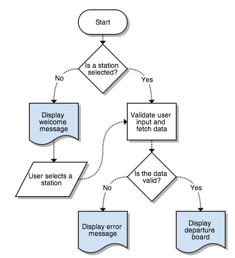 application development project part 1