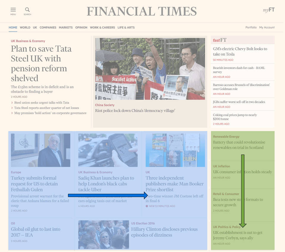 Screenshot of the ft.com front-page with content direction highlighted