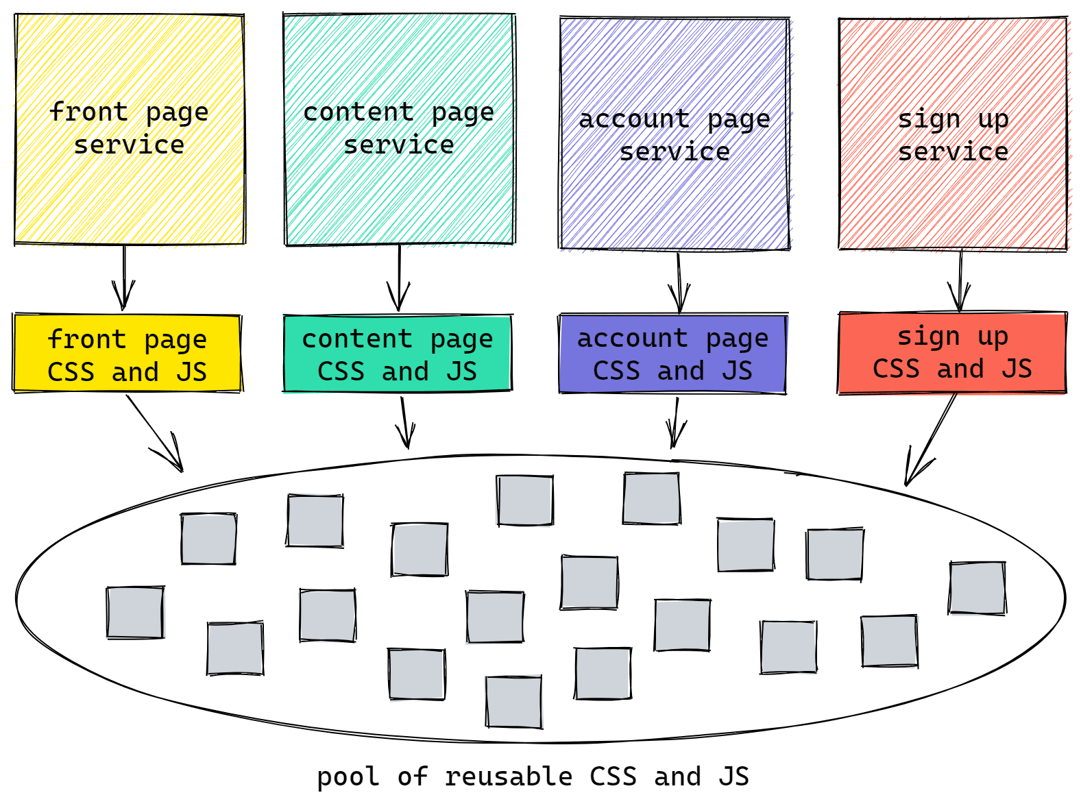 Diagram showing planned full code splitting strategy